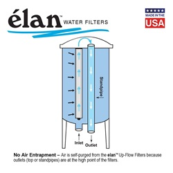 élan™ EL-100: Stainless Steel Filter Housing, up to 100 GPM