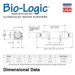 Bio-Logic Dimensional Diagram