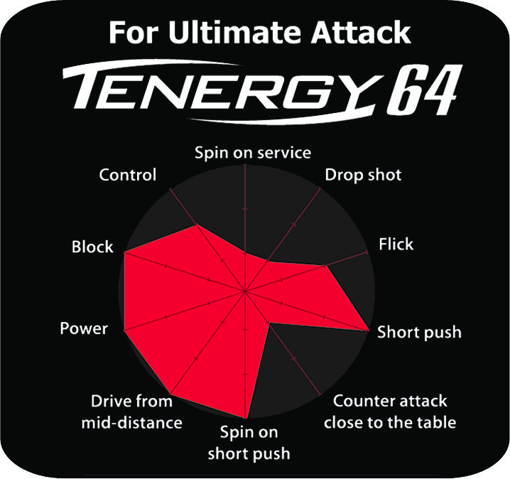 Butterfly Table Tennis Tenergy 64 Rubber Fastest Attack
