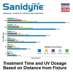 Sanidyne Plus Treatment Time