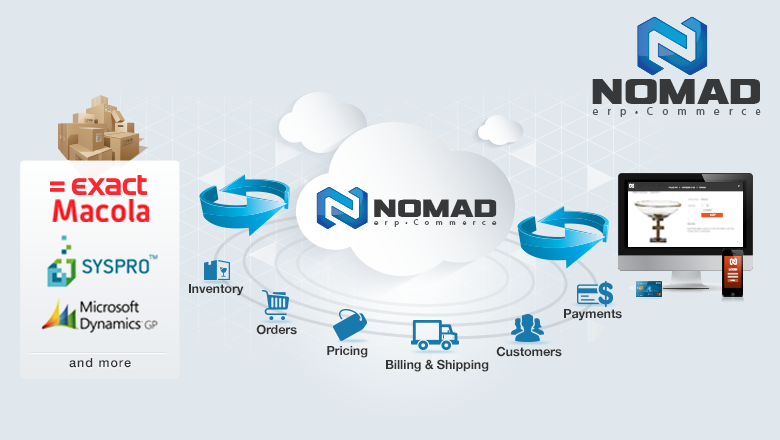 Nomad erpCommerce information flow