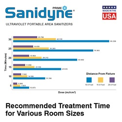Sanidyne Prime treatment time