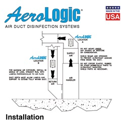 AeroLogic® UV Air Duct Residential and Commercial Disinfection Units - Two Lamp Standard