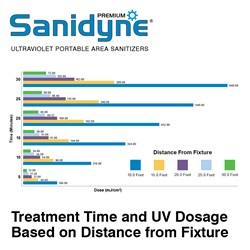Sanidyne Premium Treatment Time