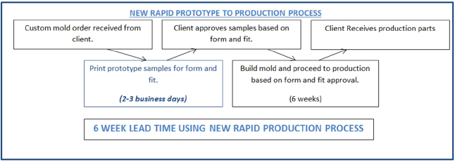 EPSI Rapid Prototyping