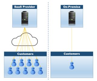SaaS vs. On-Premise software