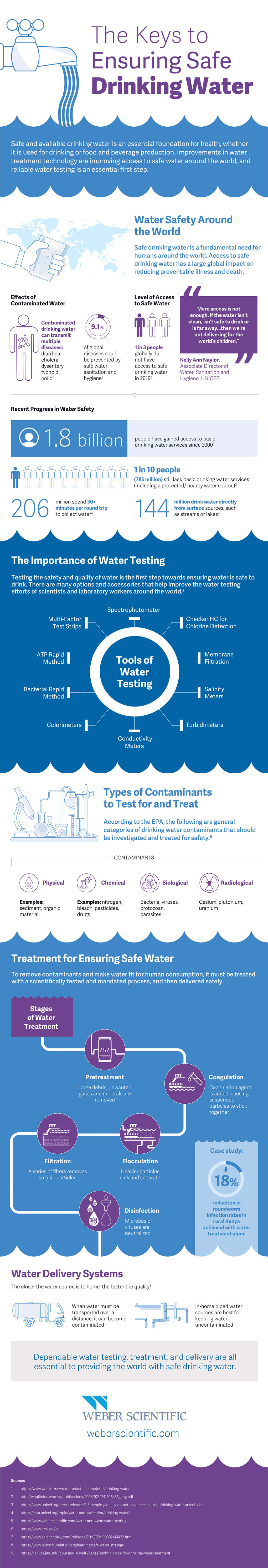 Water and Wastewater Testing Infographic