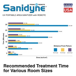 Sanidyne Prime Remote treatment time
