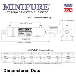 MINIPURE® UV Water Purifiers 3 Dimensional Data